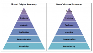 Bloom's Original and Revised Taxonomy